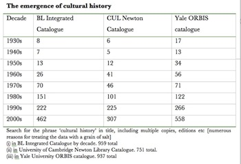 Fig. 2. The emergence of cultural history.